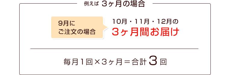 例えば、3ヶ月の場合|9月にご注文の場合:10月・11月・12月の3ヶ月間お届け|毎月1回×3ヶ月=合計3回